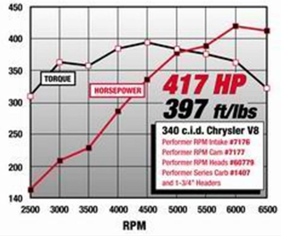 Edelbrock top end kits part number 7177 Performer RPM Camshafts & Lifter Kit_